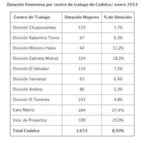 dotacion-femenina-codelco