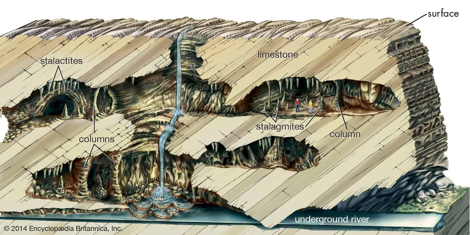 imagen de Corte transversal de una cueva