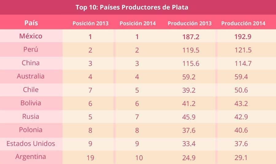 tabla_diez_mas_plata