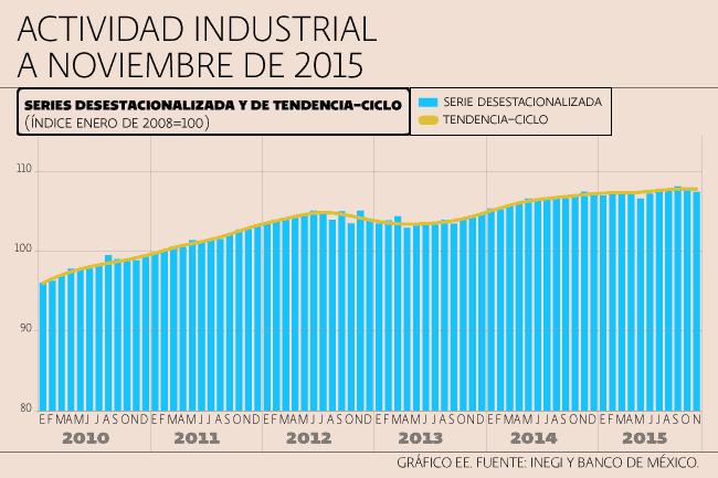 actividad_industrial_110116