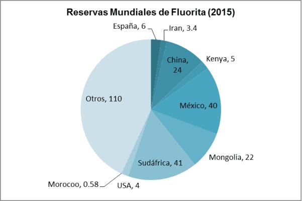 Gráfico: Mexichem. La fluorita, en su estado natural, se utiliza en la industria del acero, del cemento, del vidrio y la cerámica, generando un importante ahorro de energía, entre otros beneficios.