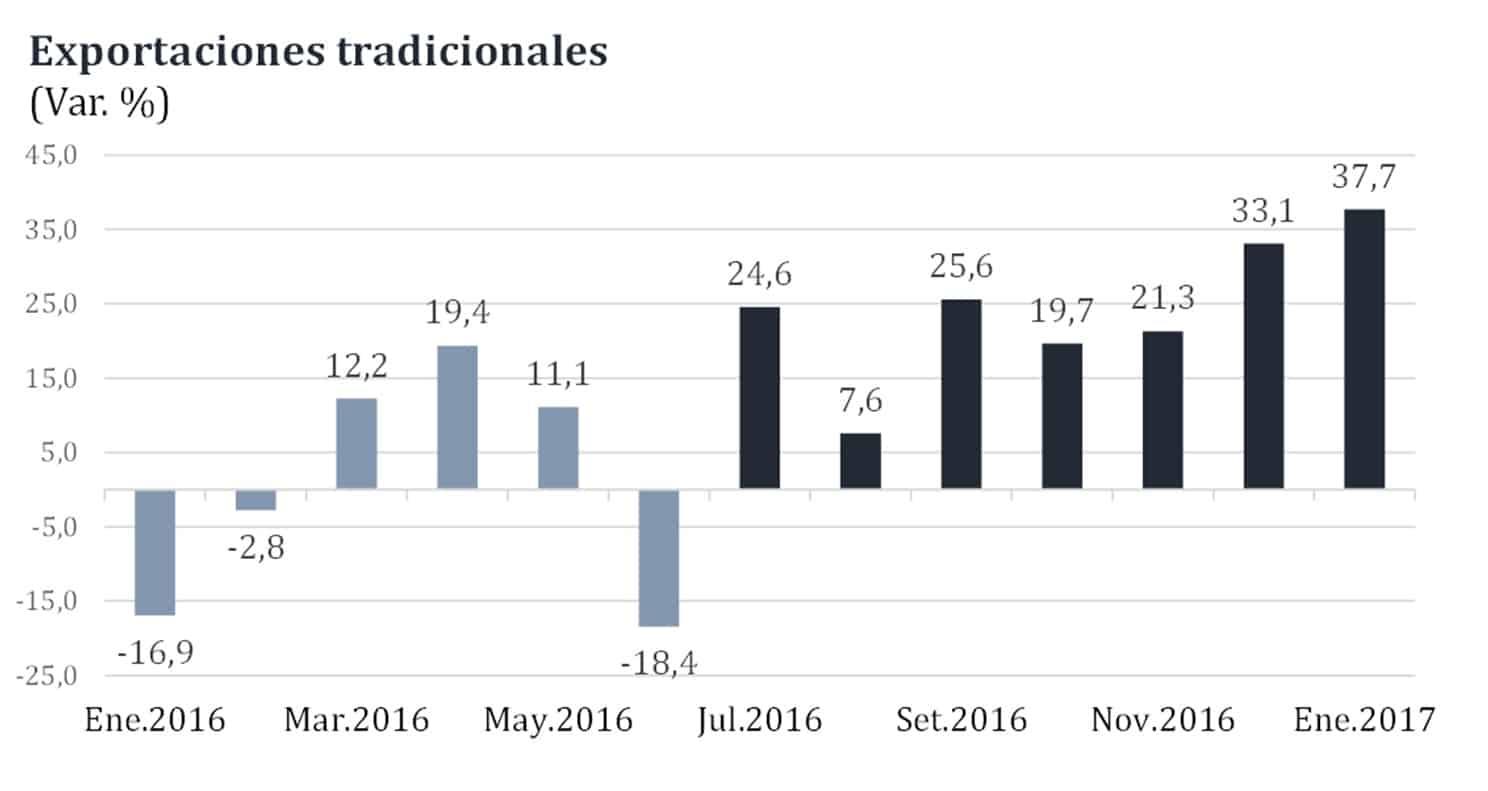 Precio Gas Natural Julio
