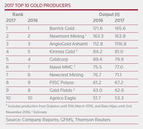 Principales empresas mineras de oro