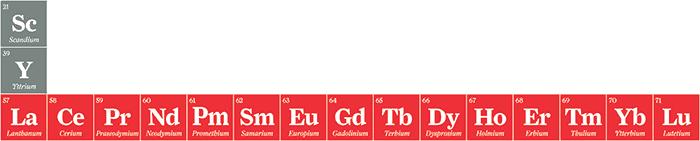 Una ilustración de elementos de tierras raras en la tabla periódica.