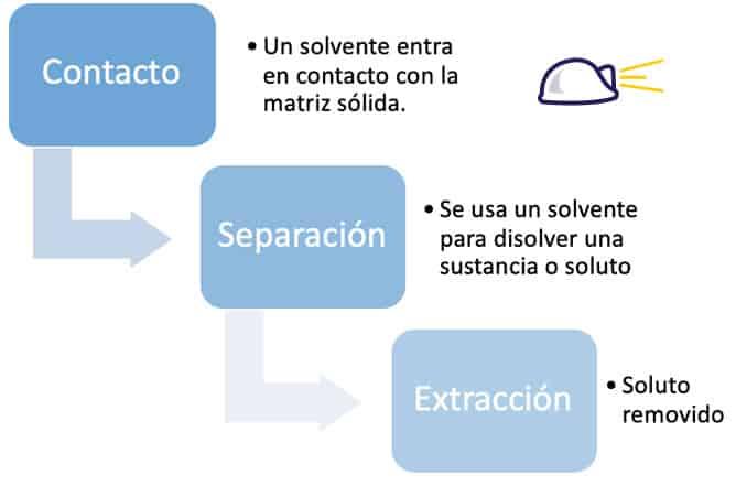 Lixiviación · Definición, generalidades, procesos y aplicaciones